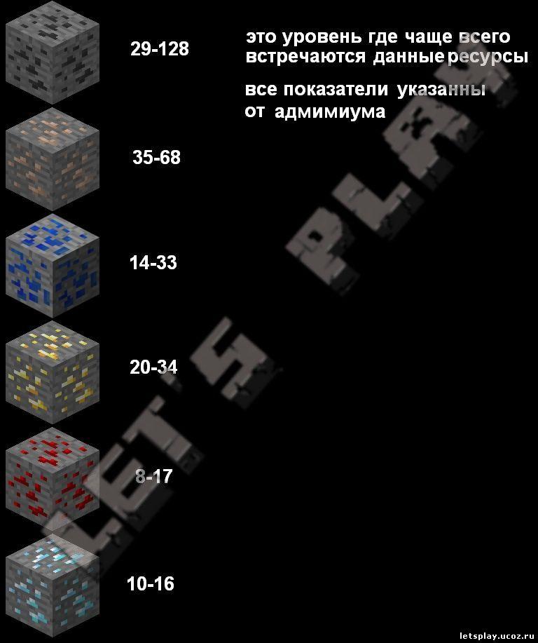 на какой глубине в майнкрафте находятся алмазы #11